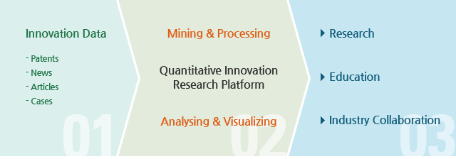 InnovationData(-Patens, -News, -Articles, Cases)▶-Mining & Processing, -Quantitative Innovation Research Platform, -Analysing & Visualizing ▶ →Research, →Education, →Industry Collaboration
