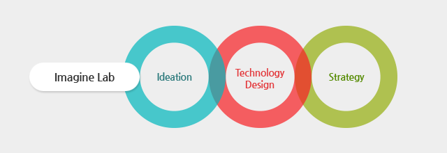 Imagine -Lab Ideation -Technology Design -Strategy
