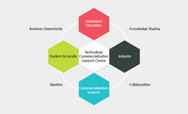 Technology Commercialization Support Centre(Integrated Ecucation-(Knowledge Sharing)-Industry-(Collaboration)-Commercialization Support-(IDeation)- Student $amp; Faculty -(Business Opportunity)